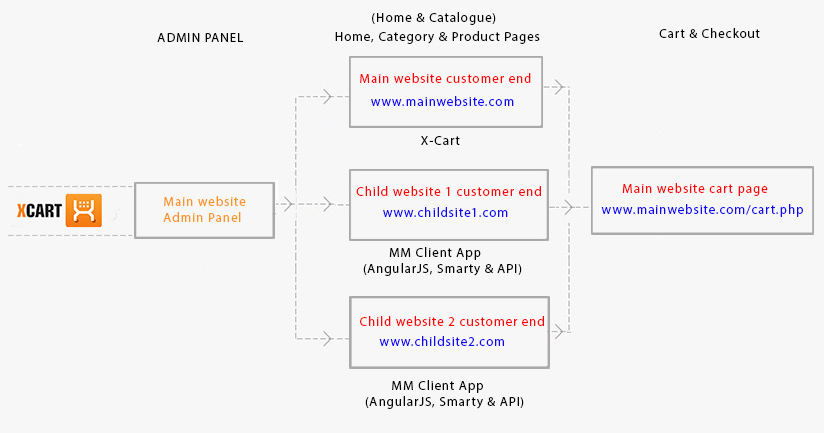 xcart-multisites-module-how-it-works_1.j