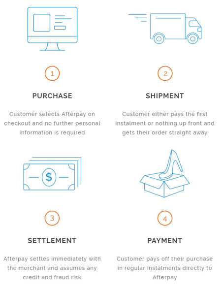 afterpay-how-it-works_2.jpg