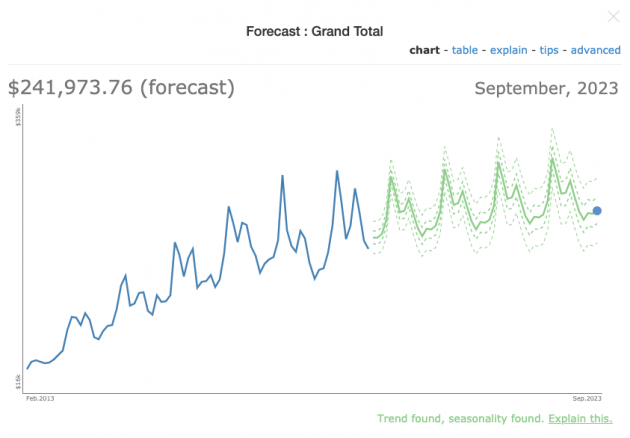 Forecast sales trends for future planning